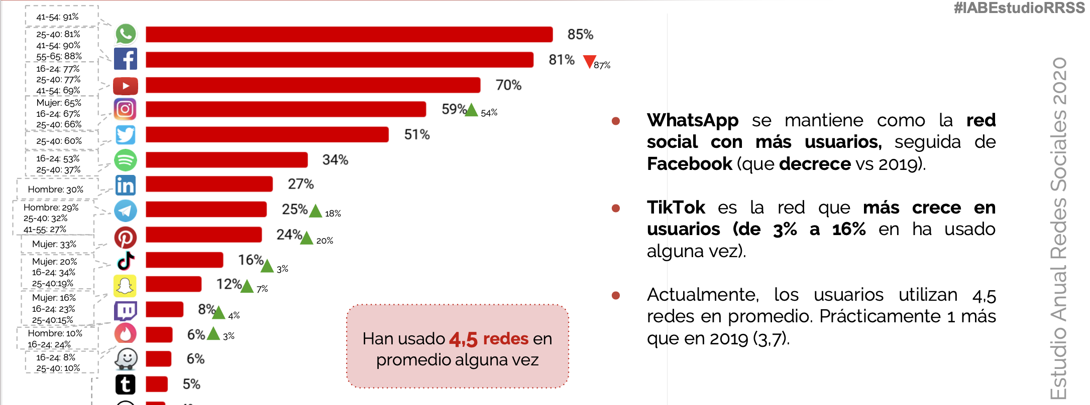 Estadística redes sociales